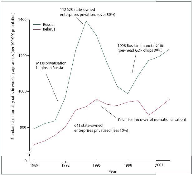 Данные о приватизации